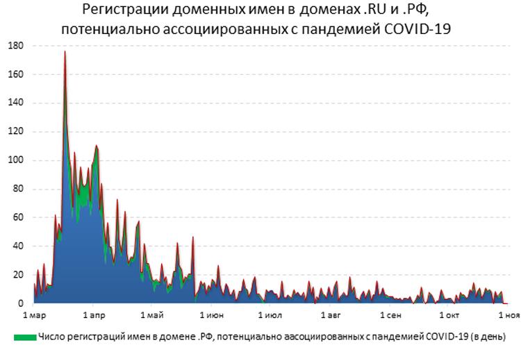 Источник: пресс-служба Координационного центра доменов .RU/.РФ