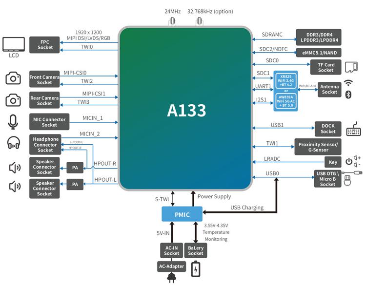 """Процессор Allwinner A133 ориентирован на бюджетные планшеты с Android 10"""""""