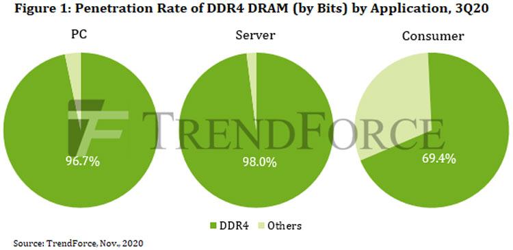 Доля памяти DDR4 на рынках ПК, серверном и в потребительском. Источник изображения: TrendForce