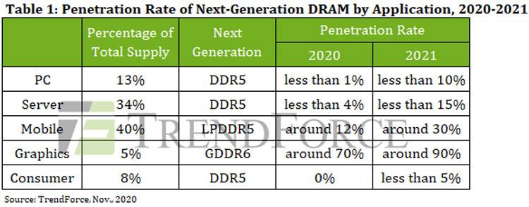 Ожидаемая динамика распространенния «новых» типоа памяти. Источник изображения: TrendForce