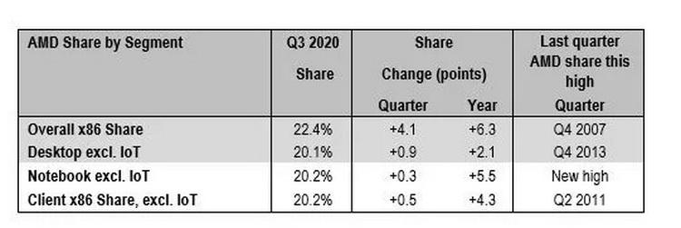 """AMD стала крута, как при Athlon 64: долякомпании на рынке x86-совместимых процессоров продолжает расти"""""""