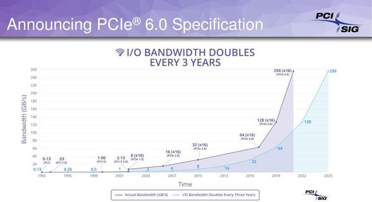 Вышла спецификация PCIe 6.0 версии 0.7: принятие стандарта ожидается в 2021 году