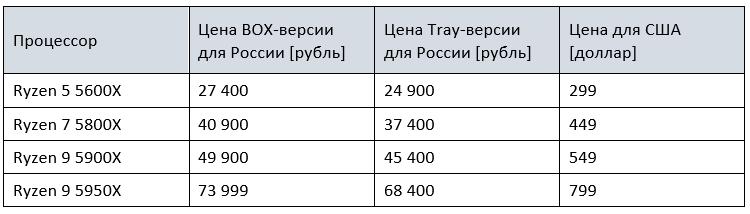 """Выяснились рекомендованные цены Ryzen 5000 для России— всё не так уж плохо"""""""