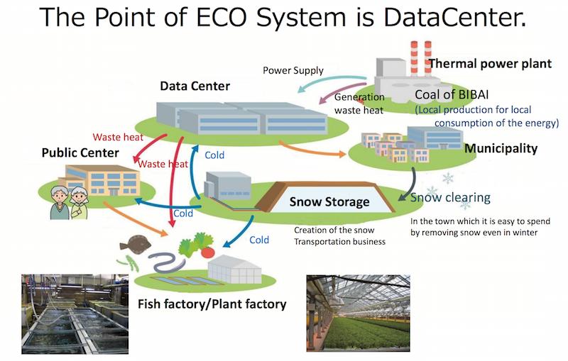 Системы охлаждения ЦОД нового поколения дружественны к экологии и помогают другим отраслям