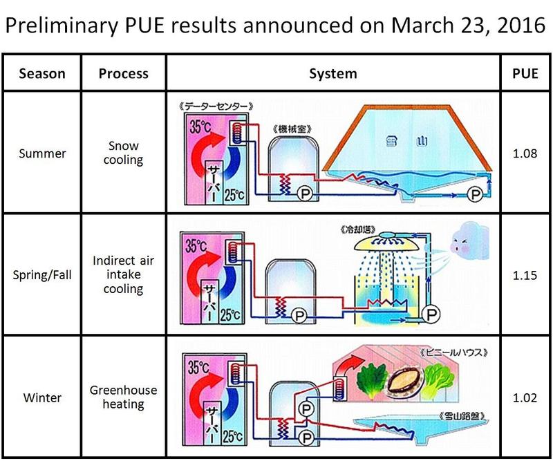 В разные времена года «снежные» системы охлаждения будут функционировать по-разному