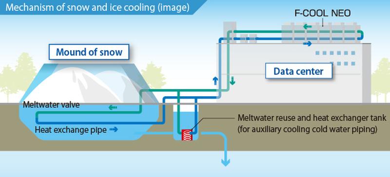 Система, использующая снег для охлаждения, не слишком сложна