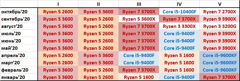 """Итоги октября: Ryzen 5 3600 — больше не самый популярный процессор в России. Покупатели ищут чего подешевле"""""""