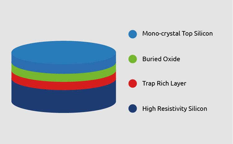Структура кремниевой подложки RF-SOI