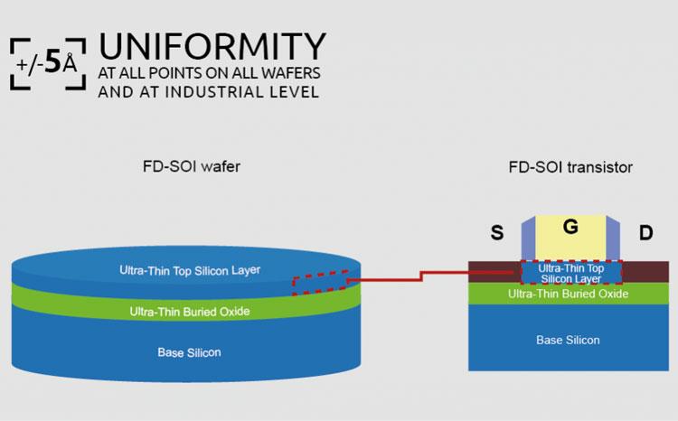 Структура кремниевой подложки FD-SOI