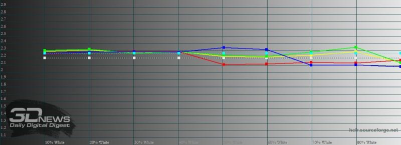 Motorola Edge+, гамма в режиме «естественные цвета». Желтая линия – показатели Motorola Edge+, пунктирная – эталонная гамма