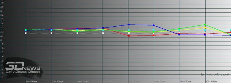 Motorola Edge+, гамма в режиме «яркие цвета». Желтая линия – показатели Motorola Edge+, пунктирная – эталонная гамма