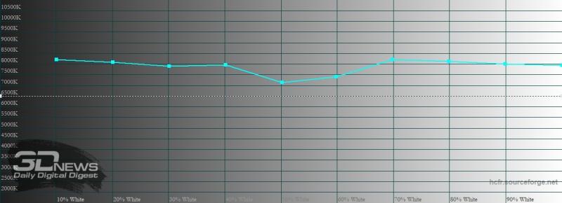 Motorola Edge+, цветовая температура в режиме «естественные цвета». Голубая линия – показатели Motorola Edge+, пунктирная – эталонная температура