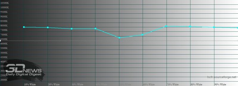 Motorola Edge+, цветовая температура в режиме «яркие цвета». Голубая линия – показатели Motorola Edge+, пунктирная – эталонная температура