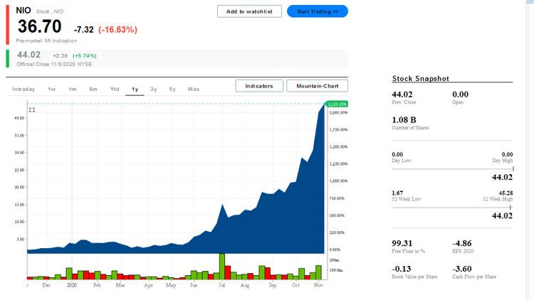Состяоние со стоимостью акций NIO на момент публикации новостию Источник изображения: markets.businessinsider.com