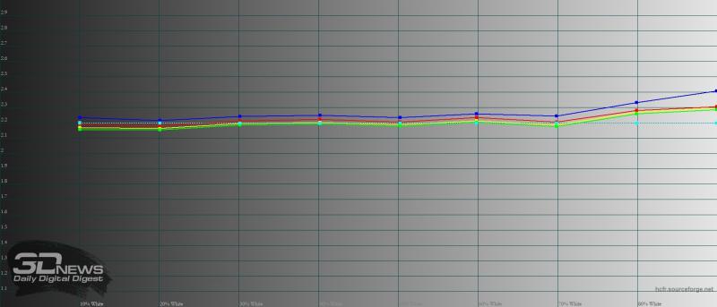 iPhone 12, гамма. Желтая линия – показатели iPhone 12, пунктирная – эталонная гамма