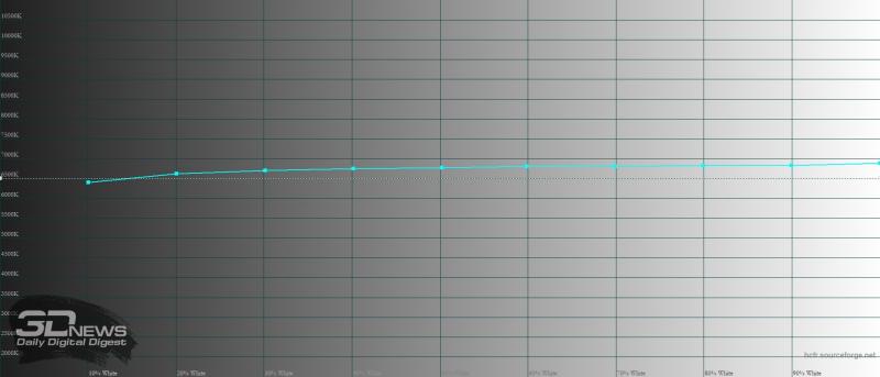 Phone 12, цветовая температура. Голубая линия – показатели iPhone 12, пунктирная – эталонная температура