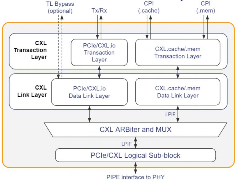 PLDA уже предлагает IP-блоки с поддержкой CXL 2.0 и PCIe 5.0