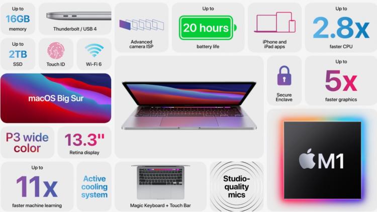 Представлен MacBook Pro на фирменном процессоре Apple M1, и он гораздо лучше предшественника на Intel
