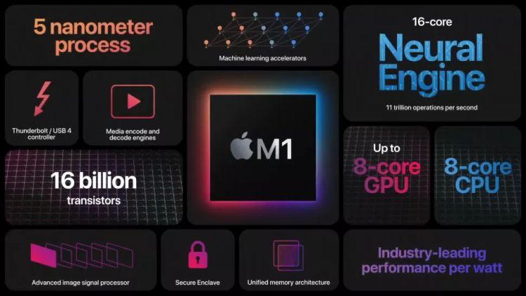"""Новые Mac на собственных процессорах позволят Apple увеличить долю на рынке ПК почти вдвое"""""""