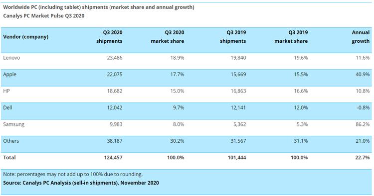 Пандемия обеспечила рост рынка ПК и планшетов, а продажи хромбуков ставят рекорды
