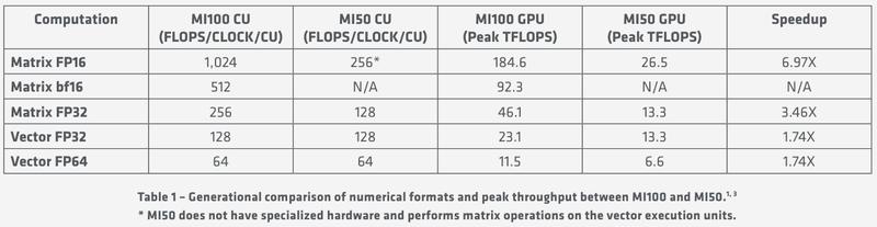 Удельные и пиковые показатели производительности MI100