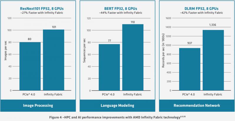 Использование Infinity Fabric 2.0 позволило ещё более увеличить производительность MI100
