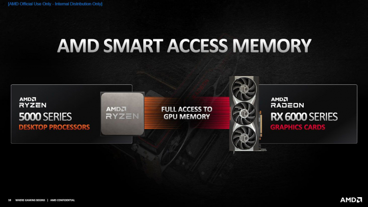 AMD confirmed that Smart Access Memory is an open technology, but so far only works with the Ryzen 5000.
