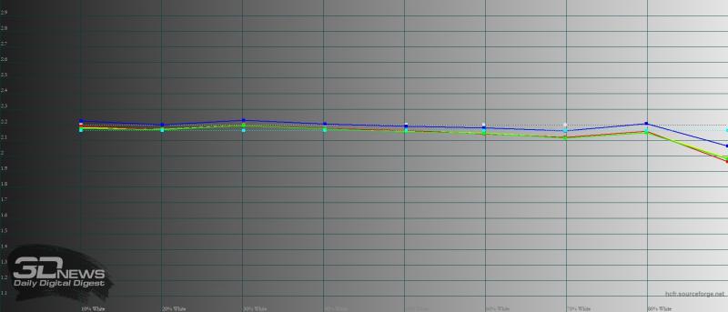 Huawei Mate 40 Pro, яркий режим, гамма. Желтая линия – показатели Mate 40 Pro, пунктирная – эталонная гамма