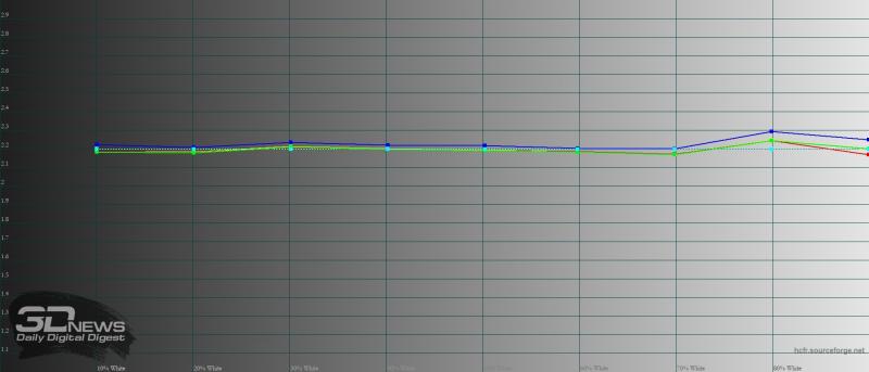 Huawei Mate 40 Pro, обычный режим, гамма. Желтая линия – показатели Mate 40 Pro, пунктирная – эталонная гамма