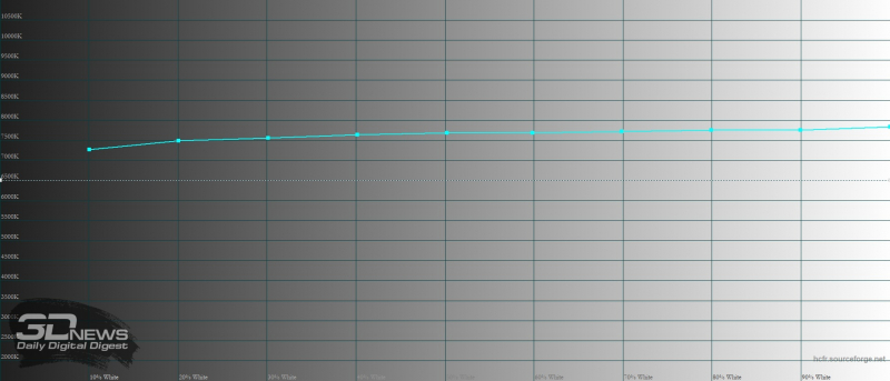 Huawei Mate 40 Pro, яркий режим, цветовая температура. Голубая линия – показатели Mate 40 Pro, пунктирная – эталонная температура