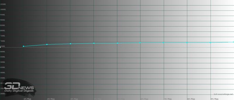 Huawei Mate 40 Pro, обычный режим, цветовая температура. Голубая линия – показатели P40 Pro, пунктирная – эталонная температура