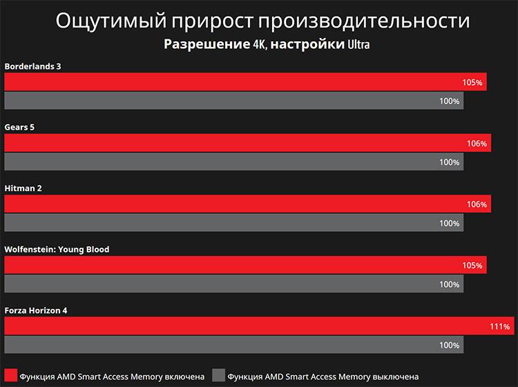 Стартовали продажи видеокарт Radeon RX 6800 и RX 6800 XT. Рекомендованная цена в России ниже 60 тыс. рублей
