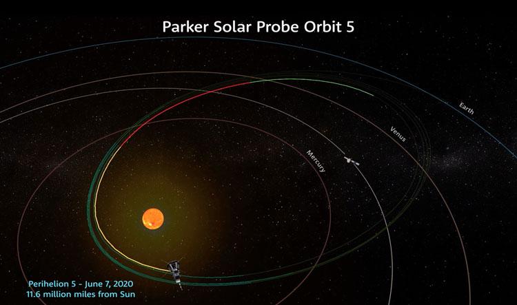 Схема пятого сближения зонда с Солнцем. Источник изображения: NASA