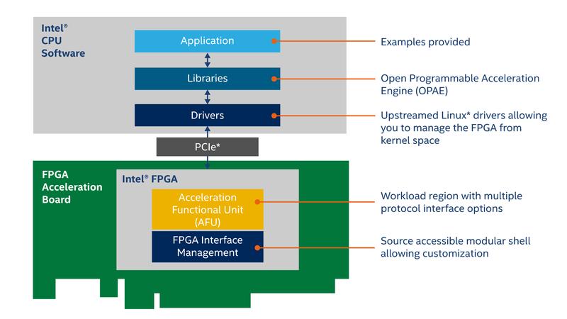 Intel Open FPGA Stack: программные и аппаратные компоненты