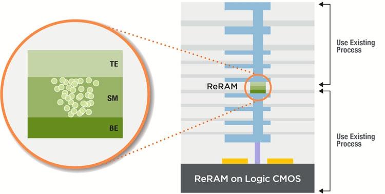 Ячейка памяти ReRAM на примере разработки компании Panasonic