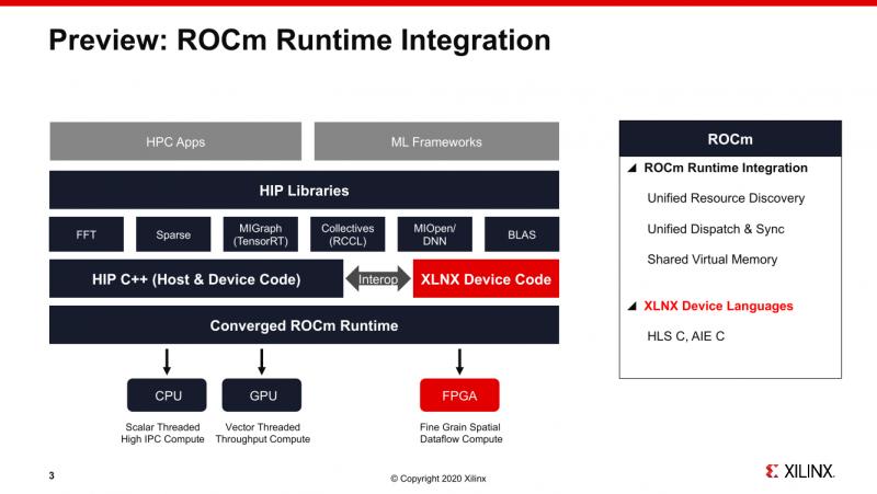 SC20: AMD ROCm will combine CPU, GPU and FPGA Xilinx