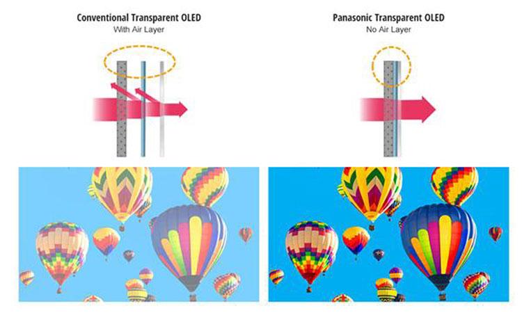 Слева обычная прозрачная OLED с воздушными зазорами, справа прозрачная OLED Panasonic, собранная в вакууме без зазоров, что снижает переотражение и повышает контрастность