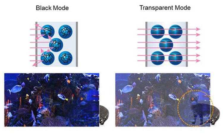 Слева панель с блоком затеменнения (с диммером), справа без диммера. Источник изображения: Panasonic
