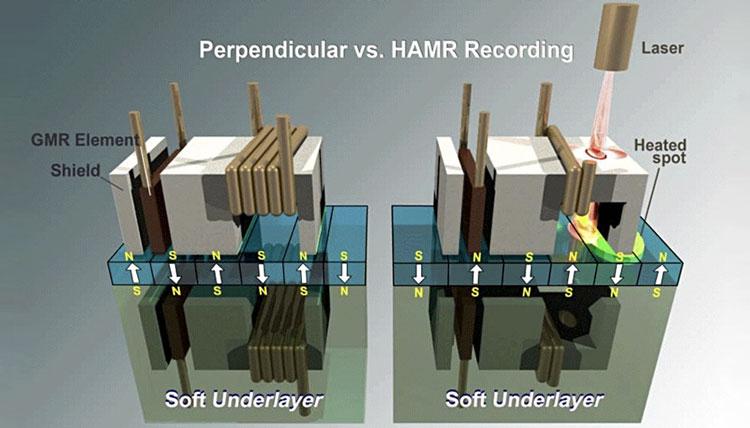 Слева обчная PMR-головка, а справа головка HAMR со встроенным лазером для подогрева поверхности
