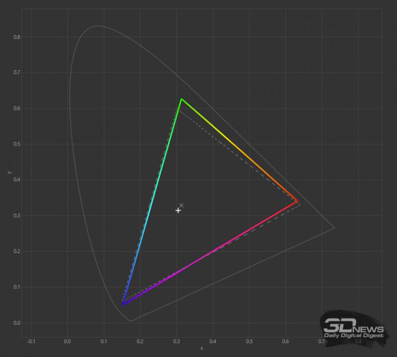 *Тестирование дисплея производилось при помощи колориметра X-Rite i1Display Pro и приложения DisplayCAL 3.