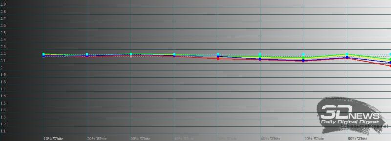 Honor 10X Lite, яркий режим, гамма. Желтая линия – показатели Honor 10X Lite, пунктирная – эталонная гамма