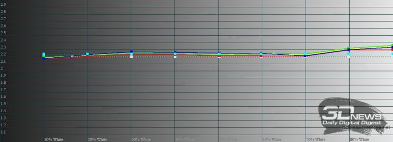 Honor 10X Lite, обычный режим, гамма. Желтая линия – показатели Honor 10X Lite, пунктирная – эталонная гамма