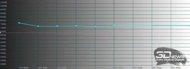Honor 10X Lite, яркий режим, цветовая температура. Голубая линия – показатели Honor 10X Lite, пунктирная – эталонная температура
