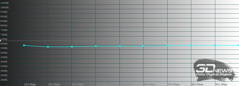Honor 10X Lite, обычный режим, цветовая температура. Голубая линия – показатели Honor 10X Lite, пунктирная – эталонная температура