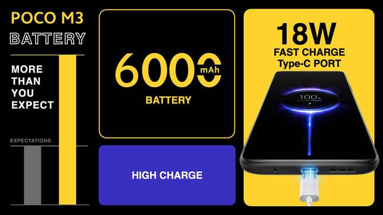 Xiaomi представила Poco M3 — смартфон за $130 с экраном Full HD+, тройной камерой, Snapdragon 662 и батареей на 6000 мА·ч