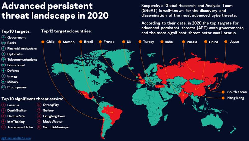 «Лаборатория Касперского» рассказала о ландшафте сложных угроз в 2021 году