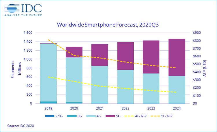 Продажі смартфонів ростуть