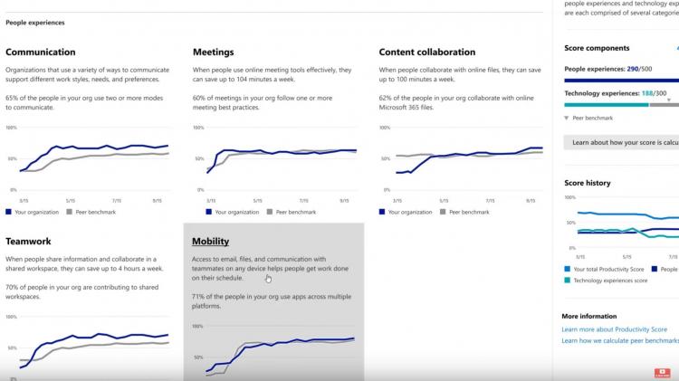 Новый жутковатый инструмент Microsoft оценивает работников, следя за 73 параметрами на рабочем месте
