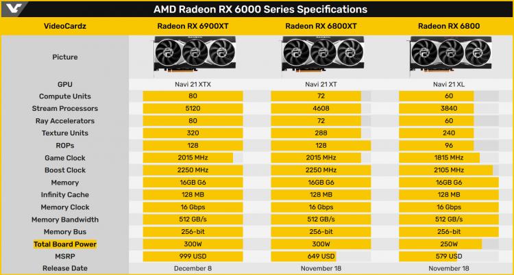 Максимальная частота GPU AMD Radeon RX 6900 XT достигнет 3 ГГц