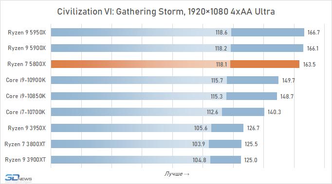 Обзор процессора AMD Ryzen 7 5800X: горячий парень